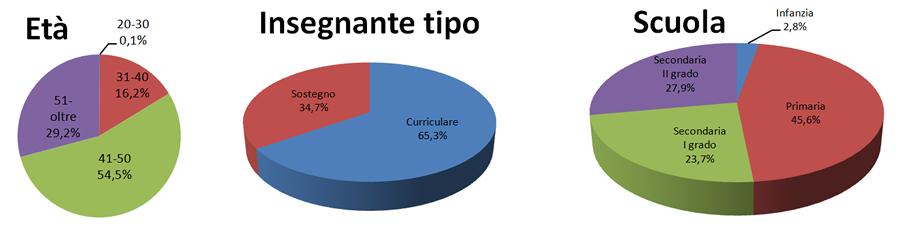 grafico alla distribuzione dei partecipanti in base a: età, tipologia e scuola di provenienza.