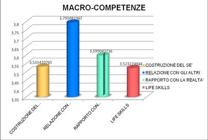 Nl 4 il bilancio di competenze per gli studenti di for Lettere moderne