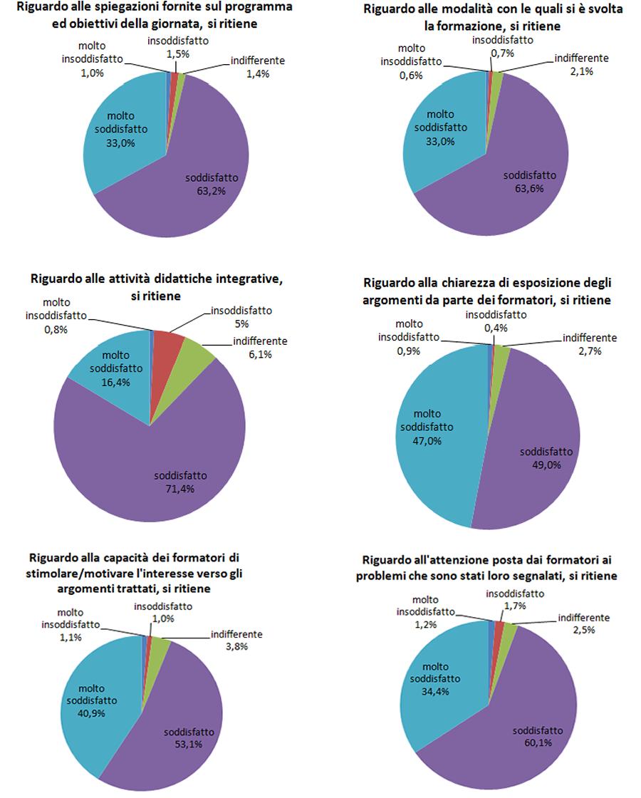 """grafici relativi alle percentuali di gradimento della parte di corso """"in presenza""""."""