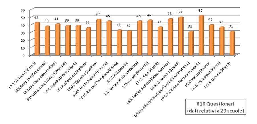 grafico relativo alla partecipazione al corso